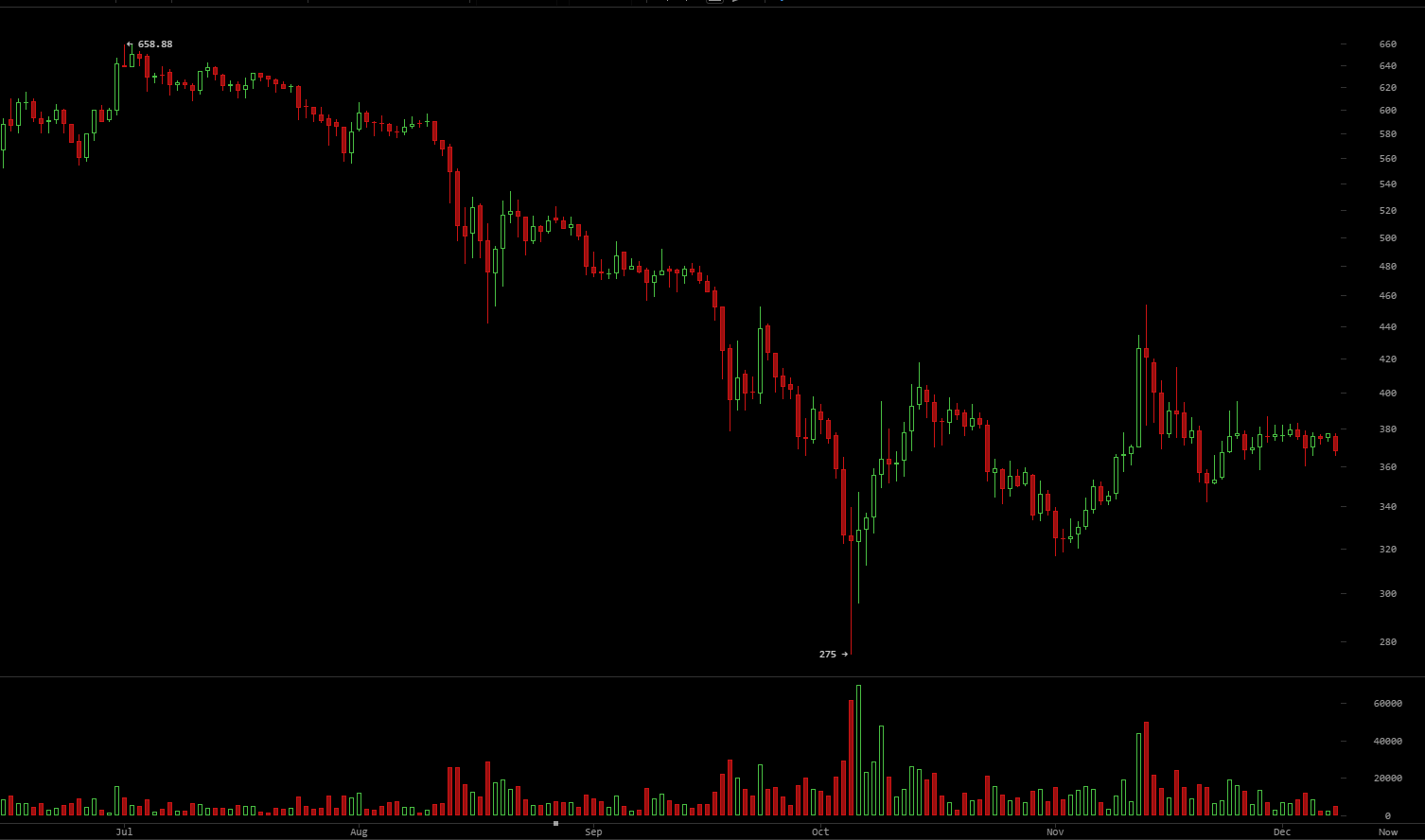 We're starting to get a bit nervous about BTC market behaviour.